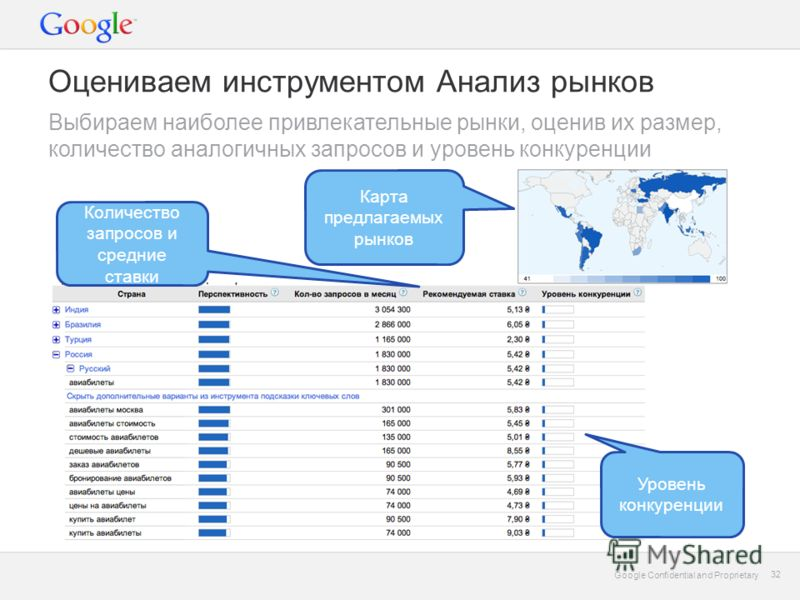 Google Confidential and Proprietary 32 Google Confidential and Proprietary 32 Уровень конкуренции Количество запросов и средние ставки Карта предлагаемых рынков Оцениваем инструментом Анализ рынков Выбираем наиболее привлекательные рынки, оценив их р