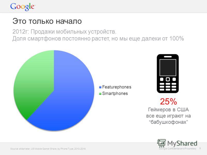 Google Confidential and Proprietary 9 9 Это только начало 2012г: Продажи мобильных устройств. Доля смартфонов постоянно растет, но мы еще далеки от 100% Source: eMarketer, US Mobile Gamer Share, by Phone Type, 2010-2016 25% Геймеров в США все еще игр