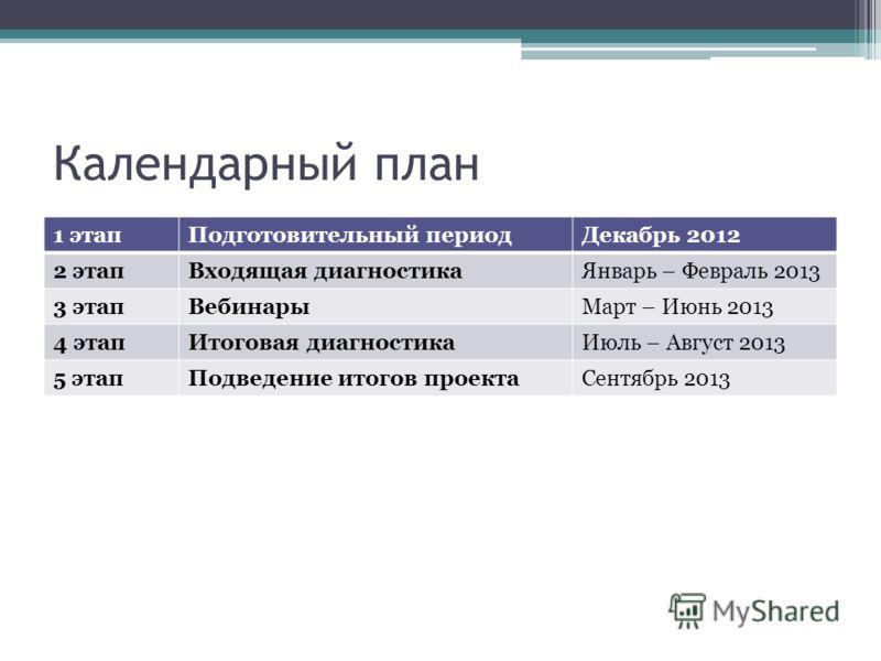 Календарный план 1 этапПодготовительный периодДекабрь 2012 2 этапВходящая диагностикаЯнварь – Февраль 2013 3 этапВебинарыМарт – Июнь 2013 4 этапИтоговая диагностикаИюль – Август 2013 5 этапПодведение итогов проектаСентябрь 2013