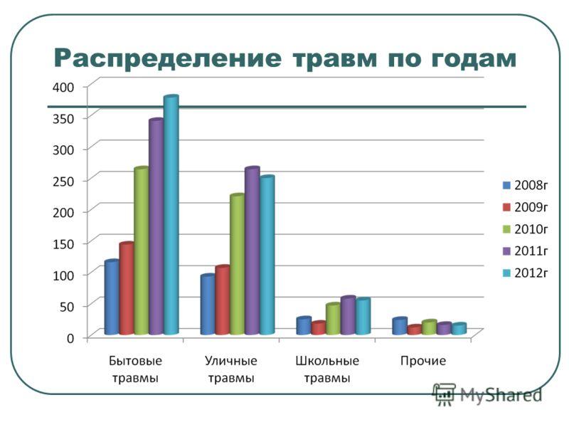 Распределение травм по годам
