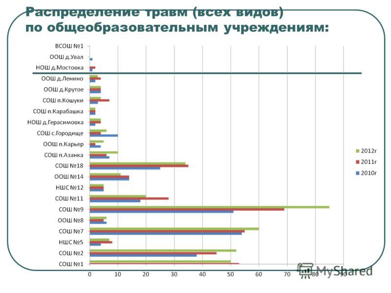 Распределение травм (всех видов) по общеобразовательным учреждениям: