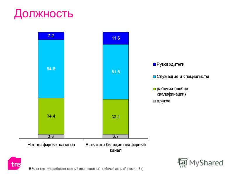 Должность В % от тех, кто работает полный или неполный рабочий день (Россия, 16+)
