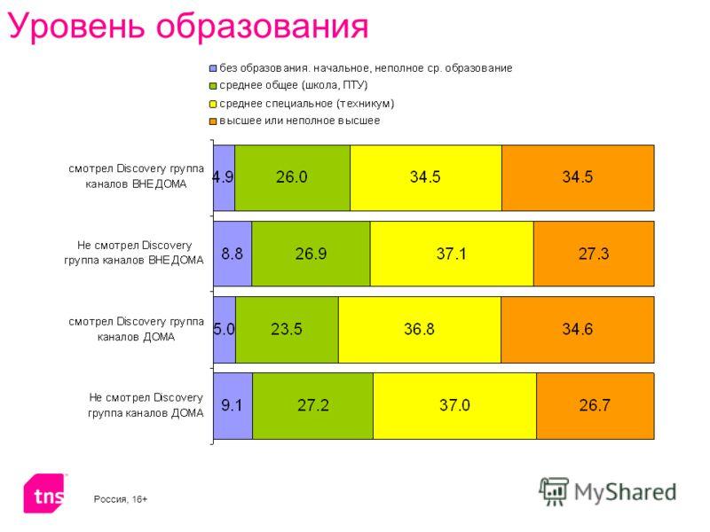 Уровень образования Россия, 16+