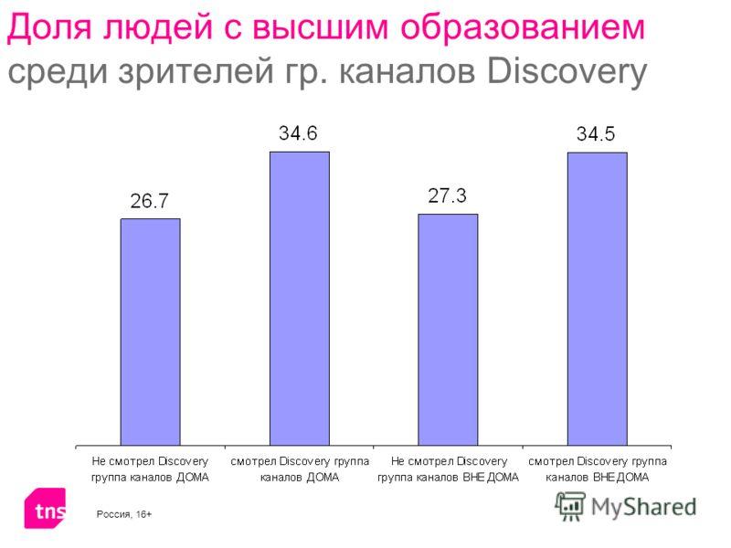 Доля людей с высшим образованием среди зрителей гр. каналов Discovery Россия, 16+