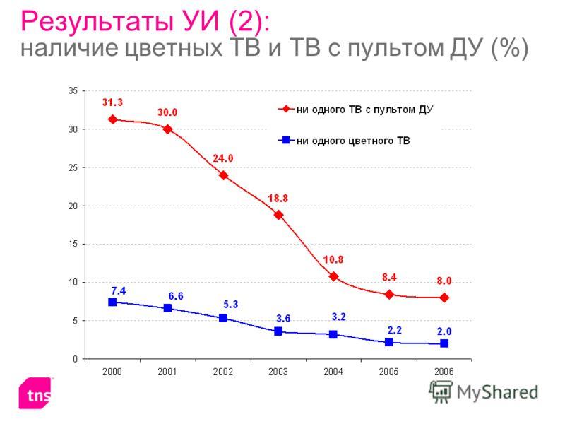 Результаты УИ (2): наличие цветных ТВ и ТВ с пультом ДУ (%)