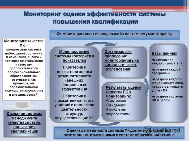 20 Мониторинг оценки эффективности системы повышения квалификации Мониторинг качества ПК – комплексная система наблюдений состояния и изменений, оценки и прогноза по отношению к качеству дополнительного профессионального образования (как результата,