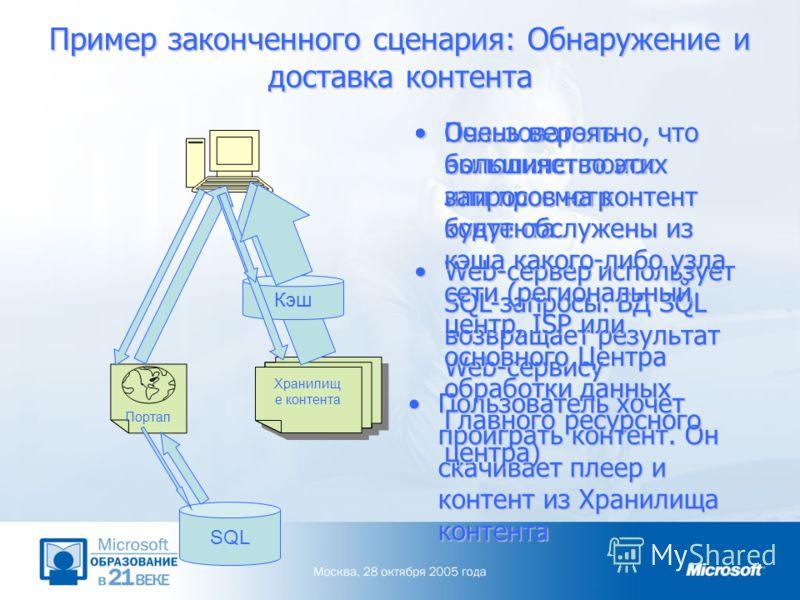 Пример законченного сценария: Обнаружение и доставка контента Пользователь выполняет поиск или просмотр контентаПользователь выполняет поиск или просмотр контента Портал Хранилищ е контента Кэш SQL Web-сервер использует SQL-запросы. БД SQL возвращает