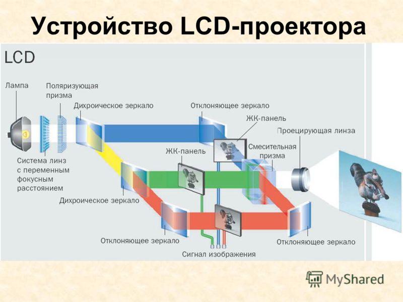 Устройство LCD-проектора