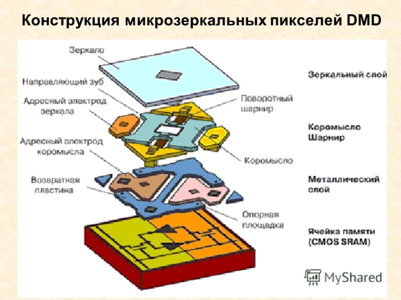 Конструкция микрозеркальных пикселей DMD