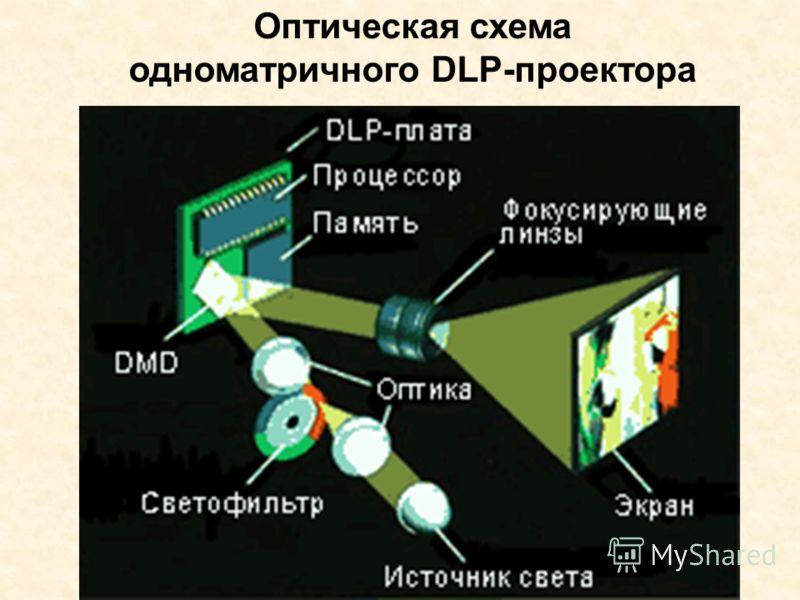Оптическая схема одноматричного DLP-проектора