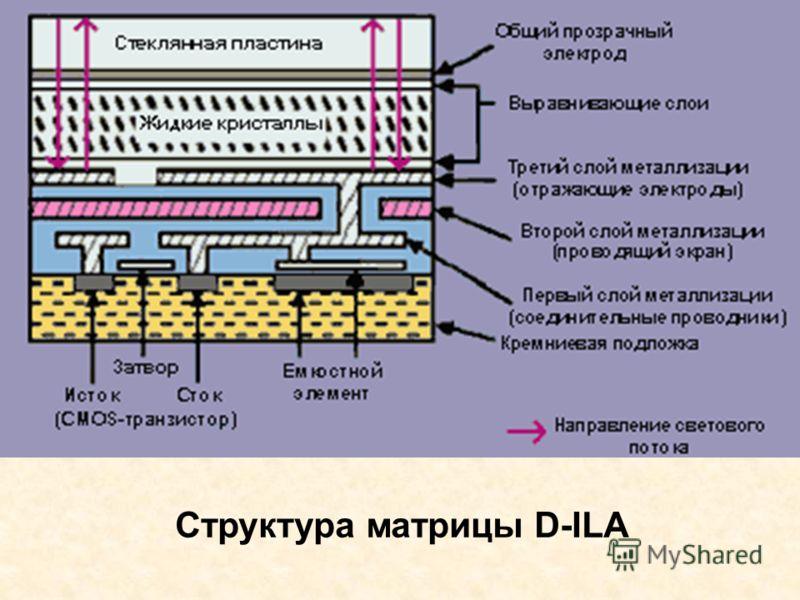 Структура матрицы D-ILA