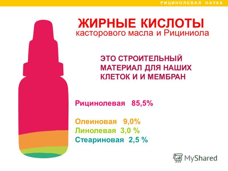 ЖИРНЫЕ КИСЛОТЫ касторового масла и Рициниола Р И Ц И Н О Л Е В А Я Н А У К А ЭТО СТРОИТЕЛЬНЫЙ МАТЕРИАЛ ДЛЯ НАШИХ КЛЕТОК И И МЕМБРАН Рицинолевая 85,5% Олеиновая 9,0% Линолевая 3,0 % Стеариновая 2,5 %