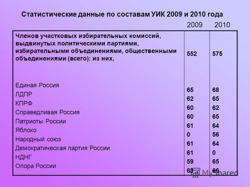 Статистические данные по составам УИК 2009 и 2010 года 2009 Членов участковых избирательных комиссий, выдвинутых политическими партиями, избирательными объединениями, общественными объединениями (всего): из них, Единая Россия ЛДПР КПРФ Справедливая Р
