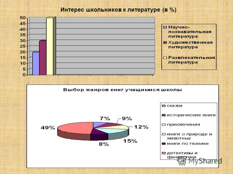 Интерес школьников к литературе (в %)