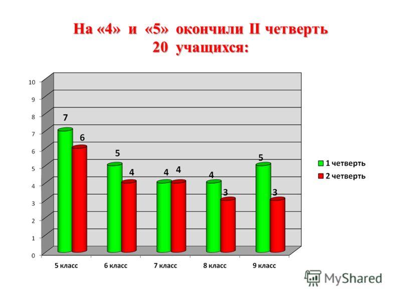 На «4» и «5» окончили II четверть 20 учащихся: