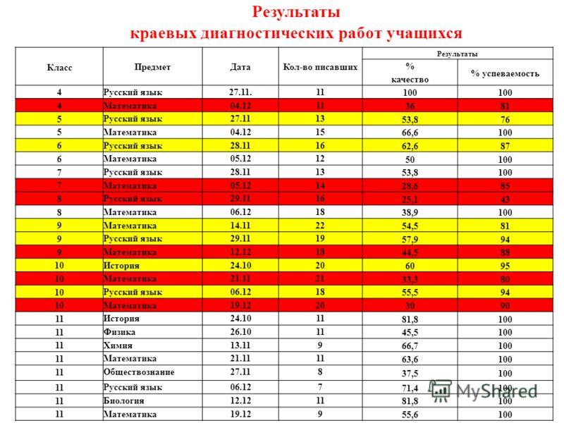 Результаты краевых диагностических работ учащихся Класс ПредметДатаКол-во писавших Результаты % качество % успеваемость 4 Русский язык27.11.11 100 4 Математика04.1211 3681 5 Русский язык27.1113 53,876 5 Математика04.1215 66,6100 6 Русский язык28.1116