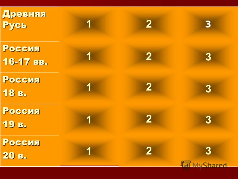 Древняя Русь Россия 16-17 вв. Россия 18 в. Россия 19 в. Россия 20 в. 12 3 12 3 1 2 3 1 2 3 1 23