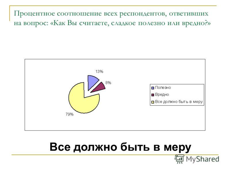 Процентное соотношение всех респондентов, ответивших на вопрос: «Как Вы считаете, сладкое полезно или вредно?» Все должно быть в меру