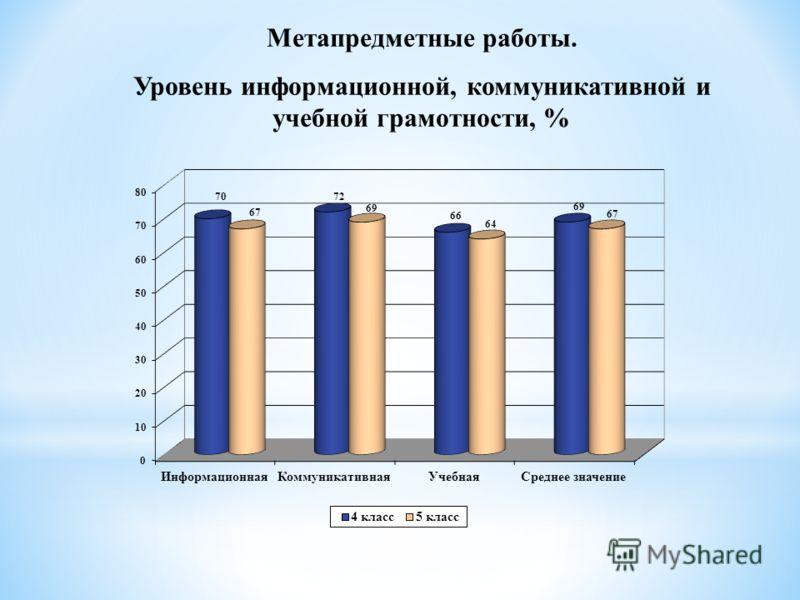 Метапредметные работы. Уровень информационной, коммуникативной и учебной грамотности, %