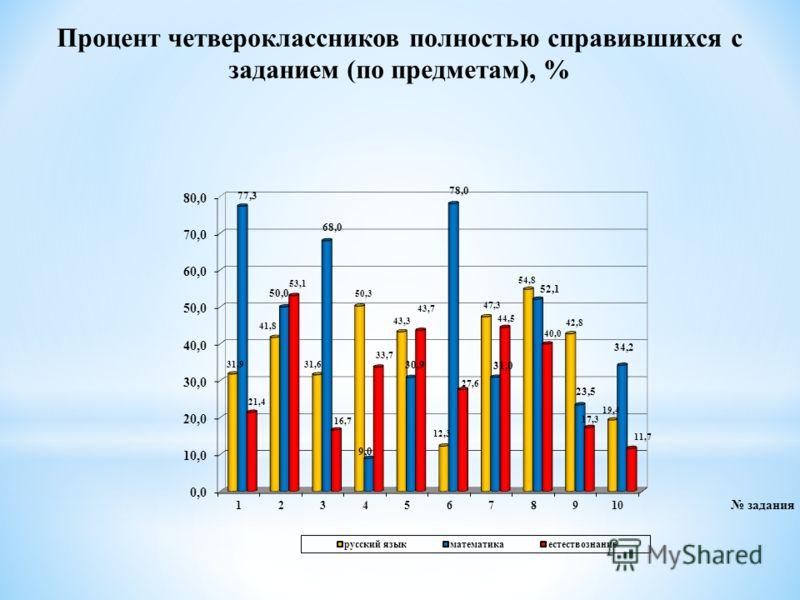 Процент четвероклассников полностью справившихся с заданием (по предметам), %