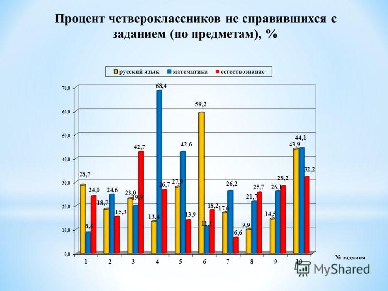 Процент четвероклассников не справившихся с заданием (по предметам), %