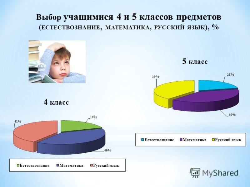 Выбор учащимися 4 и 5 классов предметов ( ЕСТЕСТВОЗНАНИЕ, МАТЕМАТИКА, РУССКИЙ ЯЗЫК ), % 4 класс 5 класс