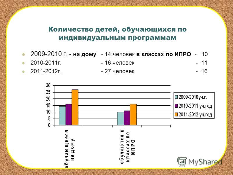 Количество детей, обучающихся по индивидуальным программам 2009-2010 г. - на дому - 14 человек в классах по ИПРО - 10 2010-2011г. - 16 человек - 11 2011-2012г. - 27 человек - 16