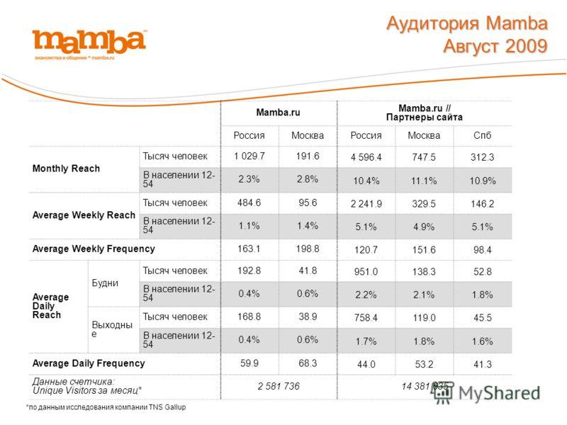 Аудитория Mamba Август 2009 *по данным исследования компании TNS Gallup Mamba.ru Mamba.ru // Партнеры сайта РоссияМоскваРоссияМоскваСпб Monthly Reach Тысяч человек1 029.7191.6 4 596.4747.5312.3 В населении 12- 54 2.3%2.8% 10.4%11.1%10.9% Average Week