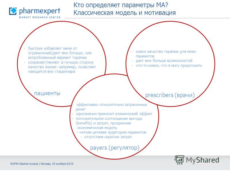 RAFM Market Access | Москва, 30 ноября 2010 Кто определяет параметры МА? Классическая модель и мотивация пациенты payers (регулятор) prescribers (врачи) -эффективно относительно затраченных денег - однозначно приносит клинический эффект - положительн