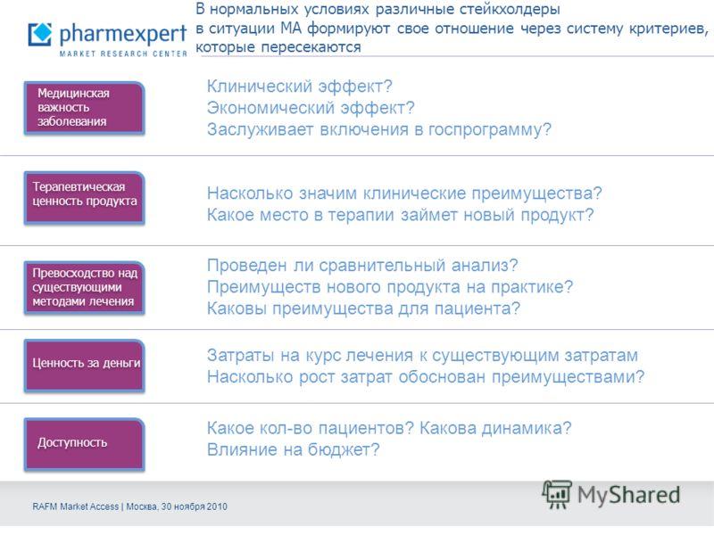 RAFM Market Access | Москва, 30 ноября 2010 В нормальных условиях различные стейкхолдеры в ситуации MA формируют свое отношение через систему критериев, которые пересекаются Медицинская важность заболевания Терапевтическая ценность продукта Превосход