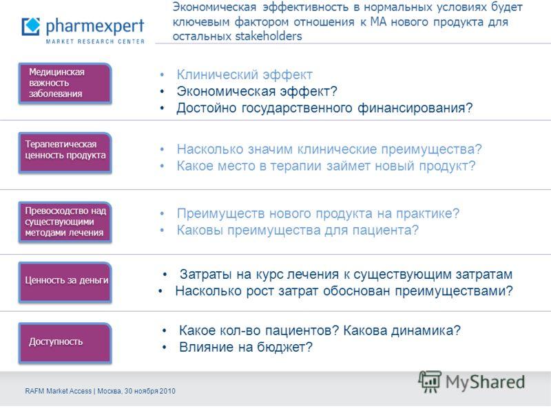 RAFM Market Access | Москва, 30 ноября 2010 Экономическая эффективность в нормальных условиях будет ключевым фактором отношения к МА нового продукта для остальных stakeholders Медицинская важность заболевания Терапевтическая ценность продукта Превосх