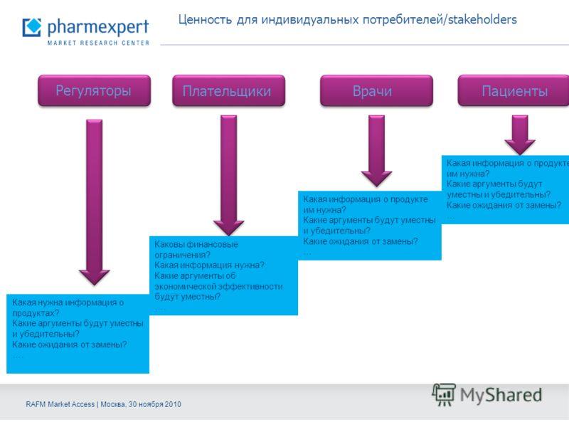 RAFM Market Access | Москва, 30 ноября 2010 Ценность для индивидуальных потребителей/stakeholders Регуляторы ПлательщикиВрачиПациенты Какая нужна информация о продуктах? Какие аргументы будут уместны и убедительны? Какие ожидания от замены? …. Каковы