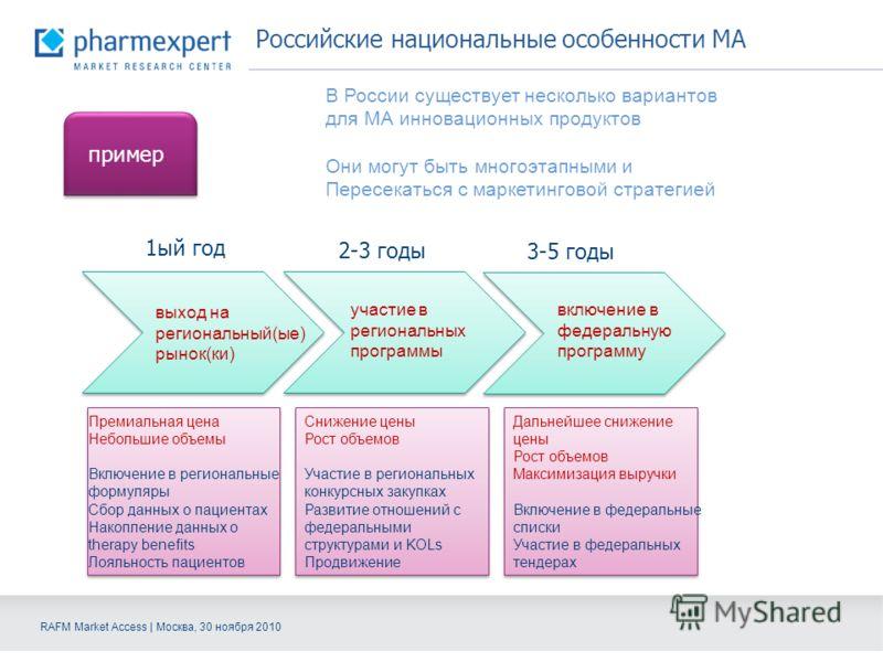 RAFM Market Access | Москва, 30 ноября 2010 Российские национальные особенности МА пример В России существует несколько вариантов для МА инновационных продуктов Они могут быть многоэтапными и Пересекаться с маркетинговой стратегией выход на региональ