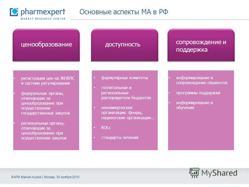 RAFM Market Access | Москва, 30 ноября 2010 Основные аспекты МА в РФ ценообразование доступность сопровождение и поддержка регистрация цен на ЖНВЛС и система регулирования федеральные органы, отвечающие за ценообразование при осуществлении государств