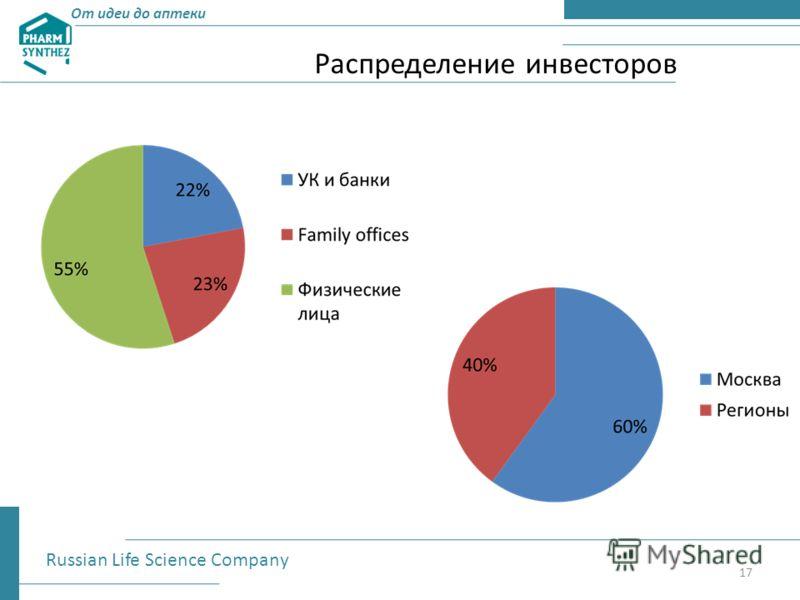 Распределение инвесторов От идеи до аптеки Russian Life Science Company 17