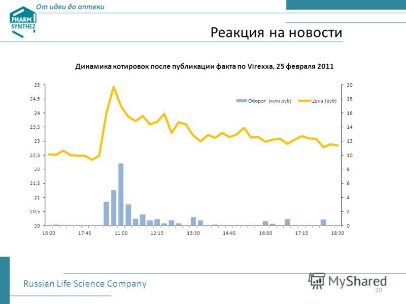 Реакция на новости От идеи до аптеки Russian Life Science Company 20