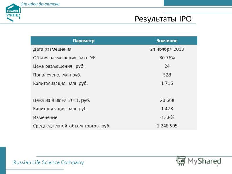 От идеи до аптеки Результаты IPO Russian Life Science Company 3 ПараметрЗначение Дата размещения24 ноября 2010 Объем размещения, % от УК30.76% Цена размещения, руб.24 Привлечено, млн руб.528 Капитализация, млн руб.1 716 Цена на 8 июня 2011, руб.20.66