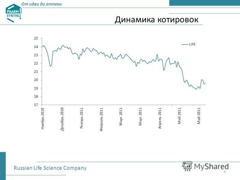 От идеи до аптеки Динамика котировок Russian Life Science Company 6