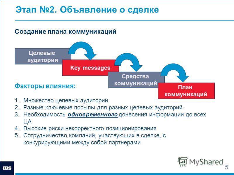 5 Этап 2. Объявление о сделке Создание плана коммуникаций Факторы влияния: 1.Множество целевых аудиторий 2.Разные ключевые посылы для разных целевых аудиторий. 3.Необходимость одновременного донесения информации до всех ЦА 4.Высокие риски некорректно