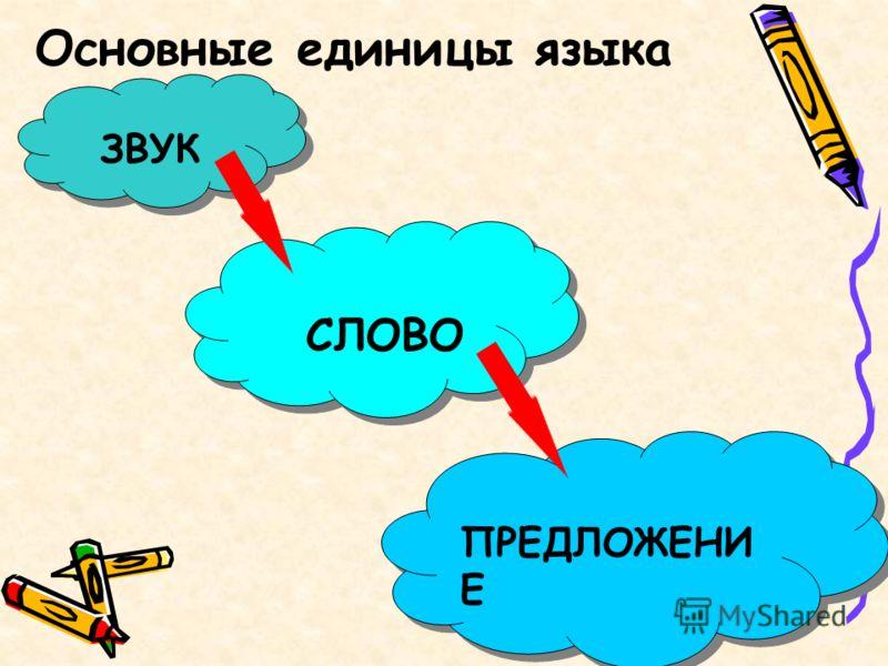 Основные единицы языка ЗВУК СЛОВО ПРЕДЛОЖЕНИ Е
