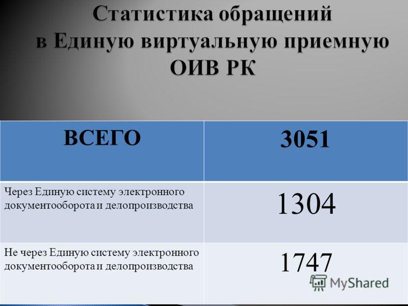 ВСЕГО 3051 Через Единую систему электронного документооборота и делопроизводства 1304 Не через Единую систему электронного документооборота и делопроизводства 1747