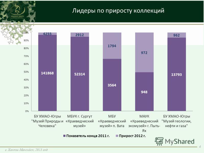 Лидеры по приросту коллекций 4 г. Ханты-Мансийск, 2013 год