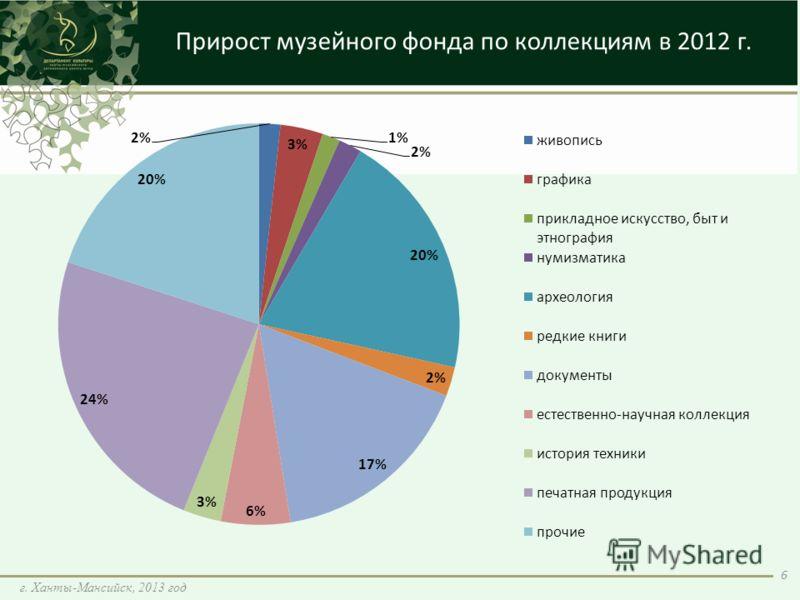 Прирост музейного фонда по коллекциям в 2012 г. 6 г. Ханты-Мансийск, 2013 год