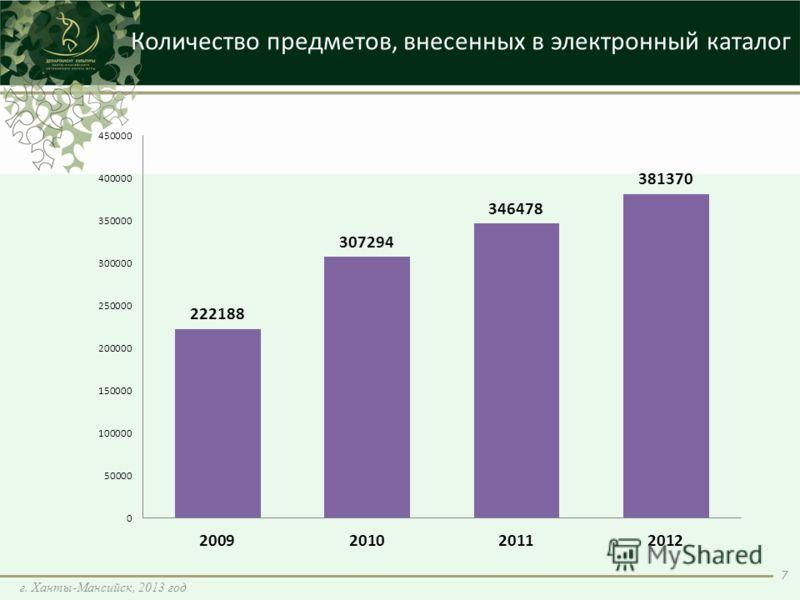 Количество предметов, внесенных в электронный каталог 7 г. Ханты-Мансийск, 2013 год