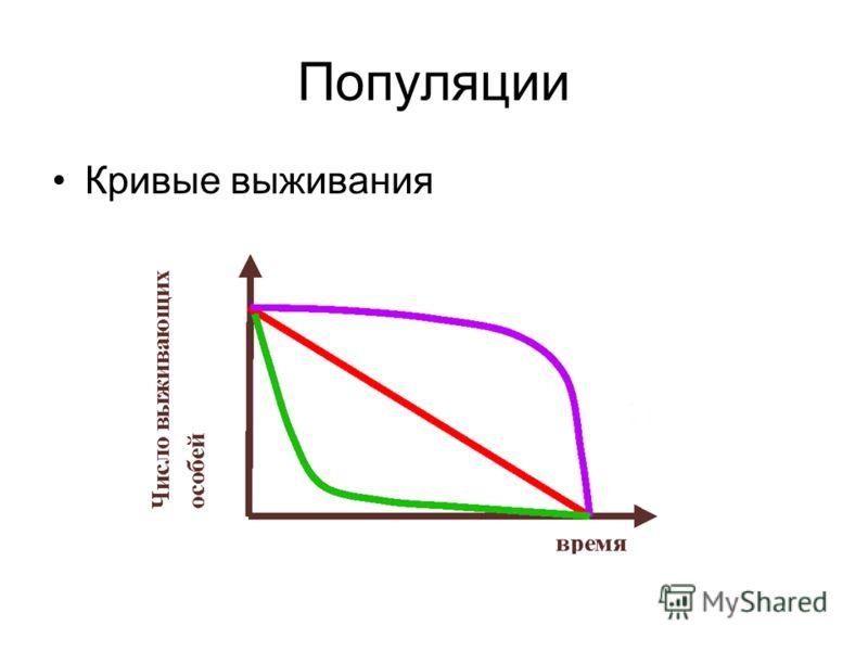 Популяции Кривые выживания