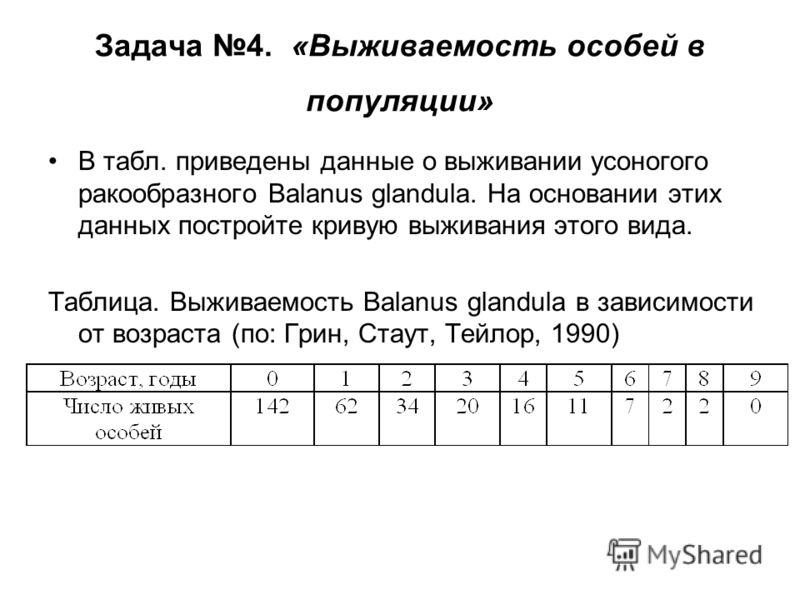 Задача 4. «Выживаемость особей в популяции» В табл. приведены данные о выживании усоногого ракообразного Balanus glandula. На основании этих данных постройте кривую выживания этого вида. Таблица. Выживаемость Balanus glandula в зависимости от возраст