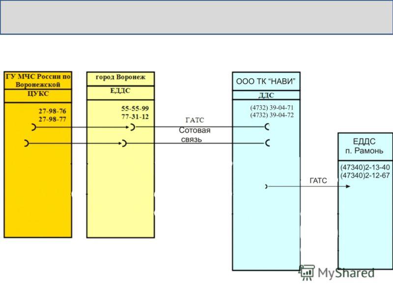 Схема связи с ООО ТК «НАВИ» 8