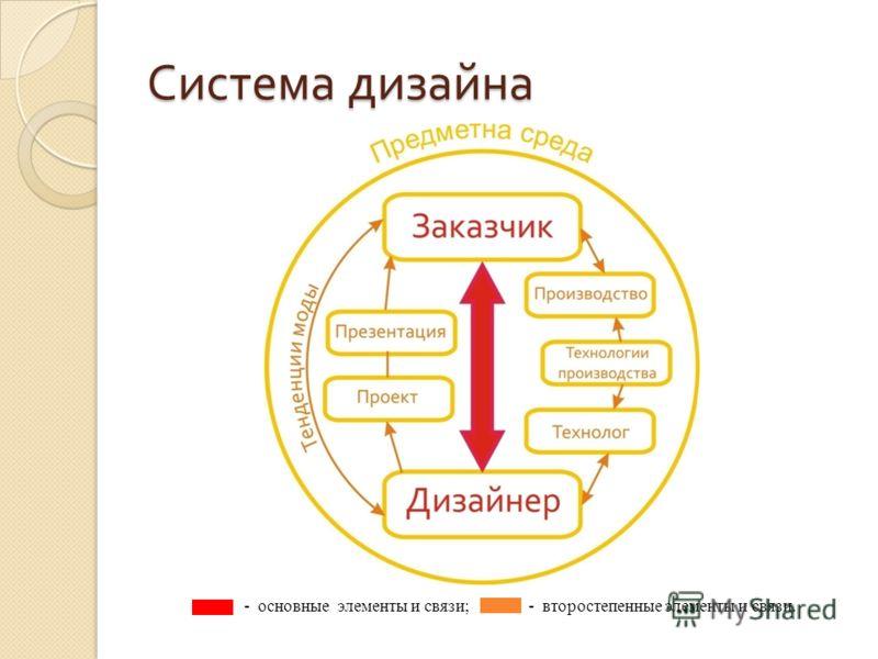 Система дизайна - основные элементы и связи; - второстепенные элементы и связи.