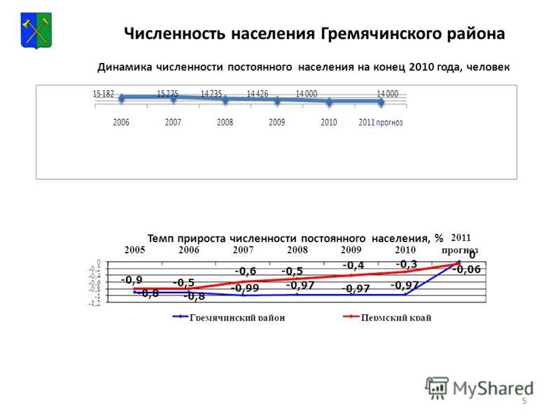 55 Динамика численности постоянного населения на конец 2010 года, человек Темп прироста численности постоянного населения, % Численность населения Гремячинского района
