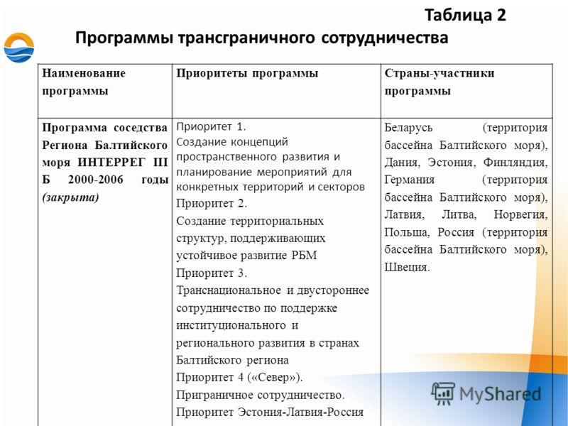 Таблица 2 Программы трансграничного сотрудничества Наименование программы Приоритеты программы Страны-участники программы Программа соседства Региона Балтийского моря ИНТЕРРЕГ III Б 2000-2006 годы (закрыта) Приоритет 1. Создание концепций пространств